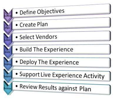 Virtual Events 101: Learn Virtual (2/2)
