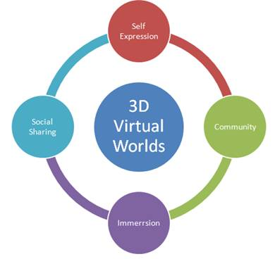 3D Virtual Worlds Diagram