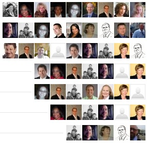 LinkedIn renders your endorsements in order of quantity received