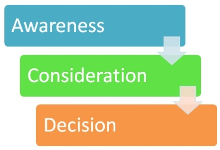 The buying process: from awareness to consideration to decision