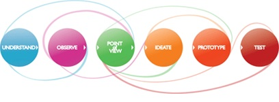 Design thinking components