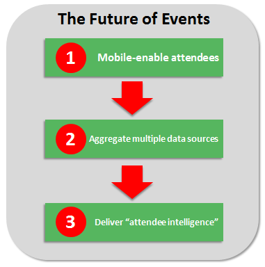 Mobile + Big Data = Future of Events