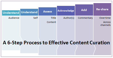 A plan for curating content