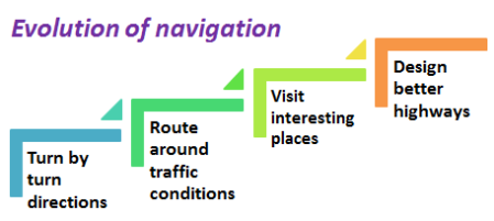 The evolution of navigation