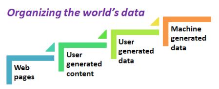 Organizing the world's data