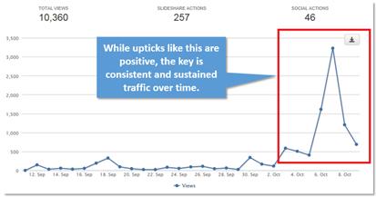 Analytics - SlideShare PRO