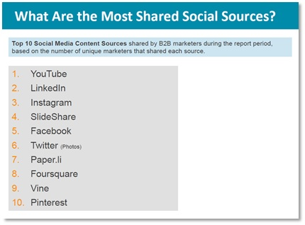 Most shared social sources