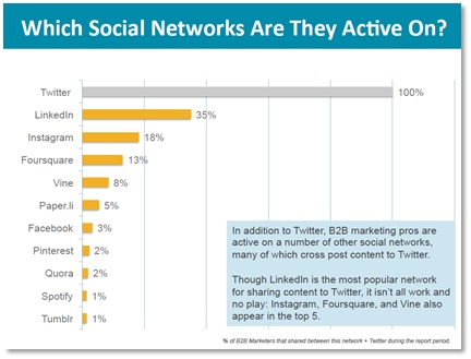 Social networks most active