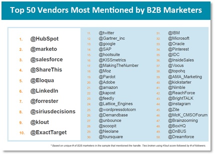 Most mentioned marketers